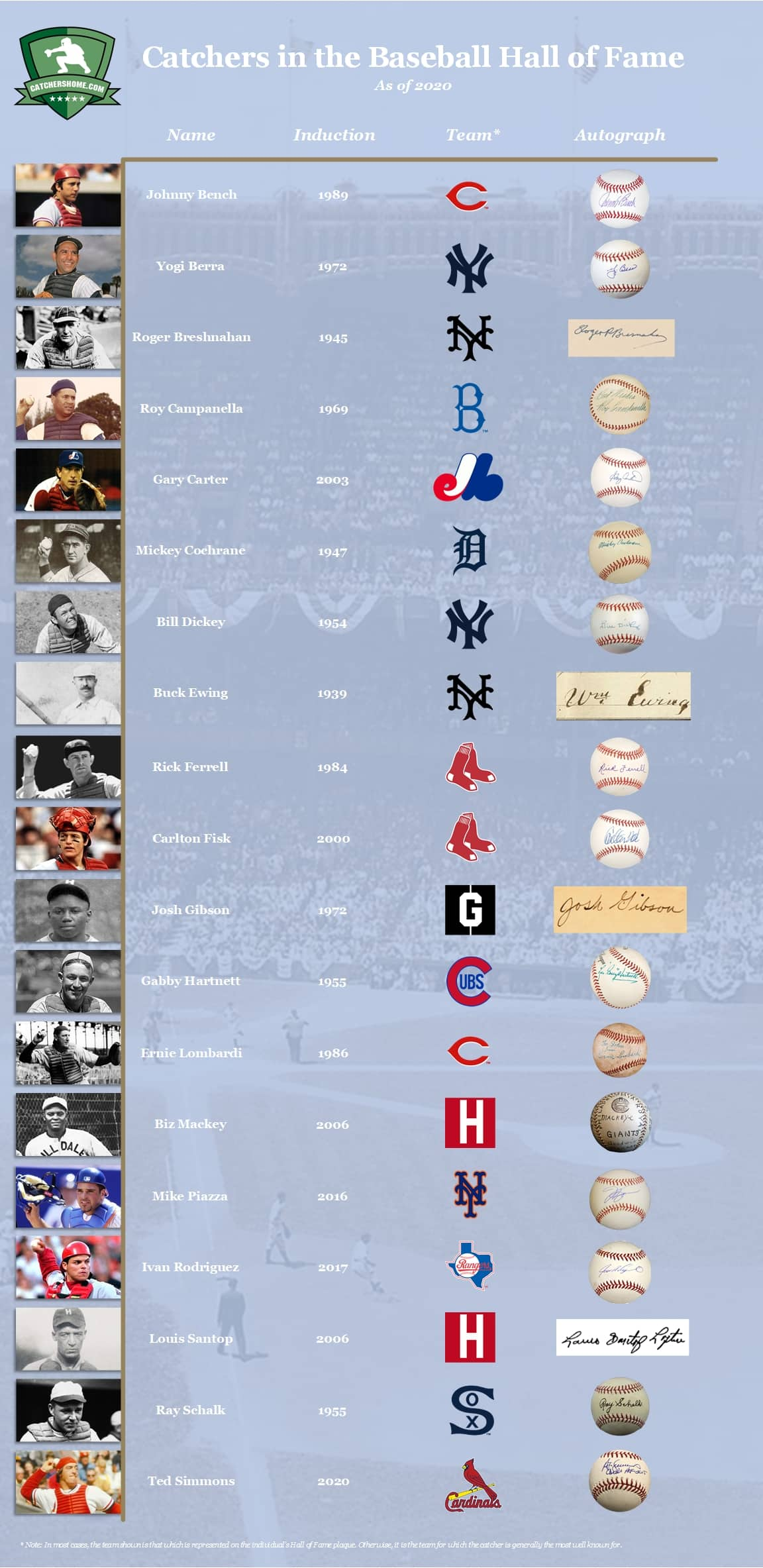 Baseball Catchers in the Hall of Fame. An infographic with pictures, information and autographs.